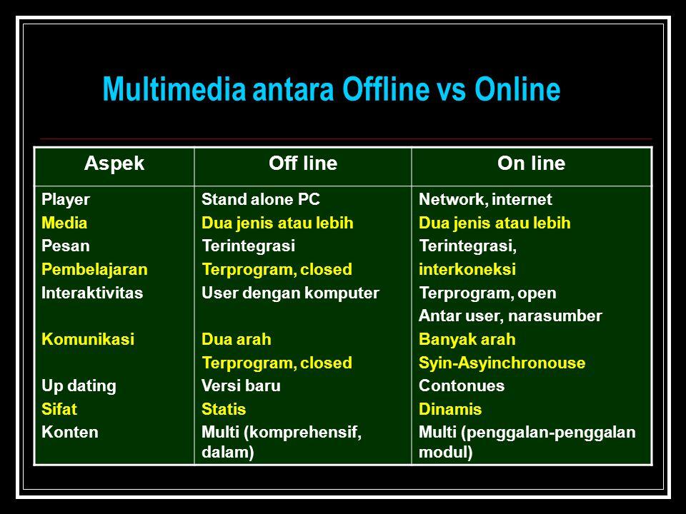 Multimedia antara Offline vs Online AspekOff lineOn line Player Media Pesan Pembelajaran Interaktivitas Komunikasi Up dating Sifat Konten Stand alone