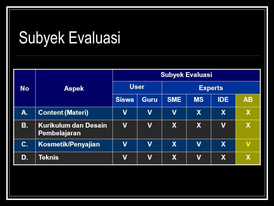 Subyek Evaluasi NoAspek Subyek Evaluasi User Experts SiswaGuruSMEMSIDEAB A.Content (Materi)VVVXXX B.Kurikulum dan Desain Pembelajaran VVXXVX C.Kosmetik/PenyajianVVXVXV D.TeknisVVXVXX