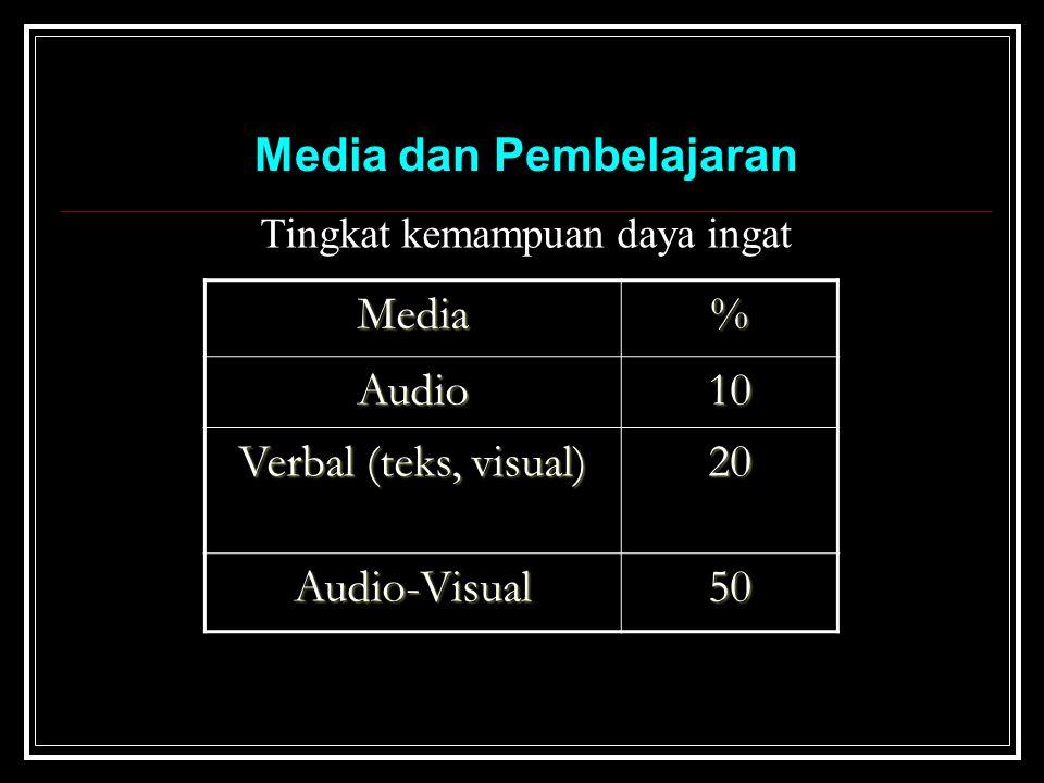 Tingkat kemampuan daya ingat Media% Audio10 Verbal (teks, visual) 20 Audio-Visual50 Media dan Pembelajaran