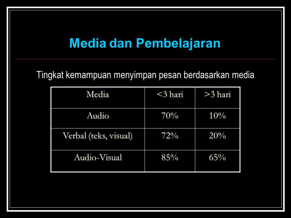 Tingkat kemampuan menyimpan pesan berdasarkan media Media <3 hari >3 hari Audio70%10% Verbal (teks, visual) 72%20% Audio-Visual85%65% Media dan Pembelajaran