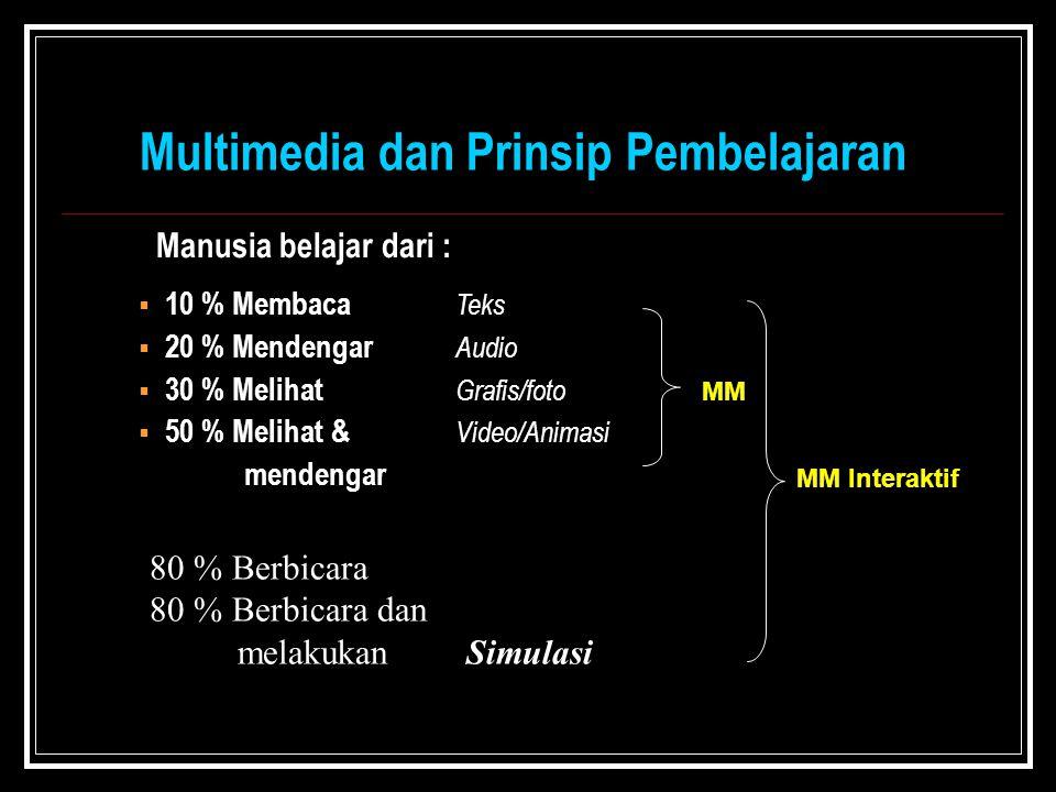 Multimedia dan Prinsip Pembelajaran Manusia belajar dari :  10 % Membaca Teks  20 % Mendengar Audio  30 % Melihat Grafis/foto  50 % Melihat & Video/Animasi mendengar MM MM Interaktif 80 % Berbicara 80 % Berbicara dan melakukanSimulasi