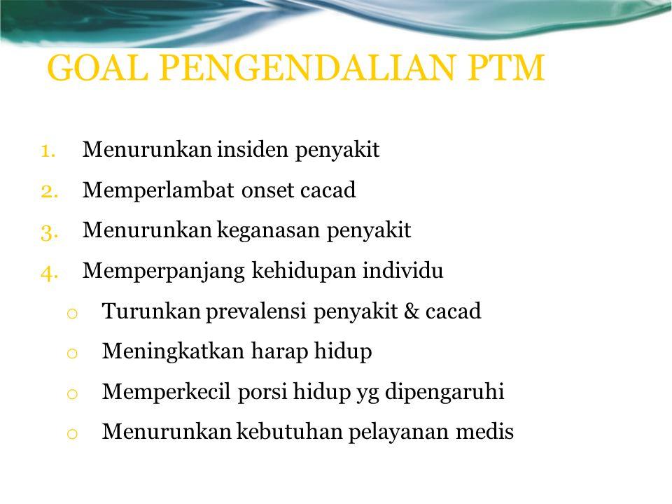 GOAL PENGENDALIAN PTM 1.Menurunkan insiden penyakit 2.Memperlambat onset cacad 3.Menurunkan keganasan penyakit 4.Memperpanjang kehidupan individu o Tu
