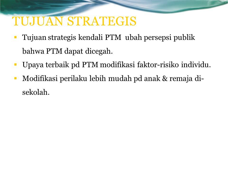 TUJUAN STRATEGIS  Tujuan strategis kendali PTM ubah persepsi publik bahwa PTM dapat dicegah.