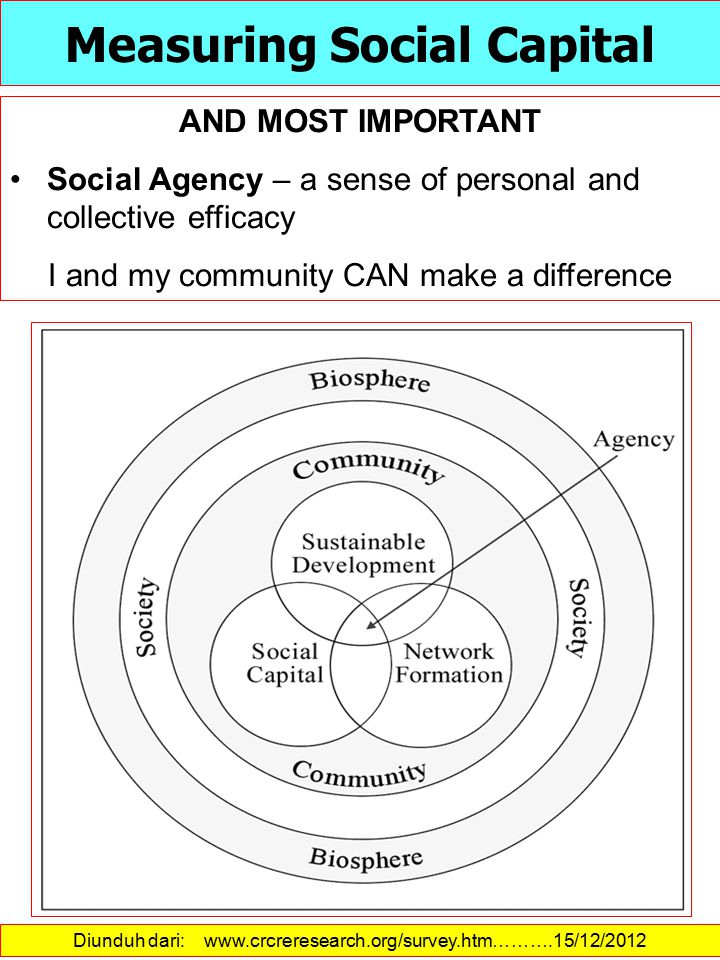 AND MOST IMPORTANT Social Agency – a sense of personal and collective efficacy I and my community CAN make a difference Diunduh dari: www.crcreresearch.org/survey.htm……….15/12/2012 Measuring Social Capital