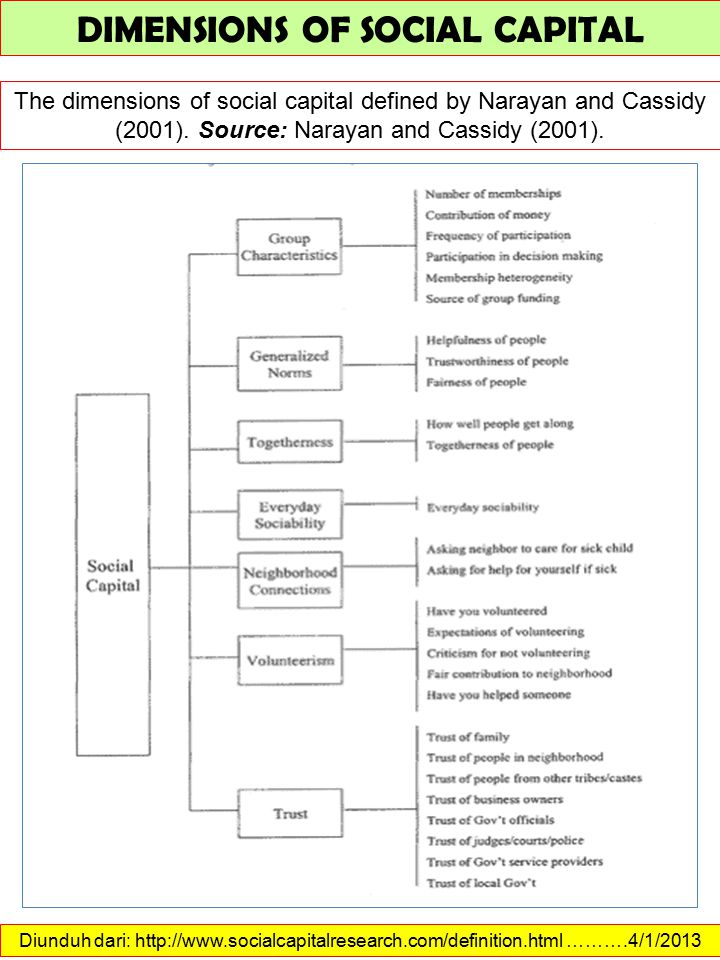 Diunduh dari: http://www.socialcapitalresearch.com/definition.html ……….4/1/2013 DIMENSIONS OF SOCIAL CAPITAL The dimensions of social capital defined by Narayan and Cassidy (2001).