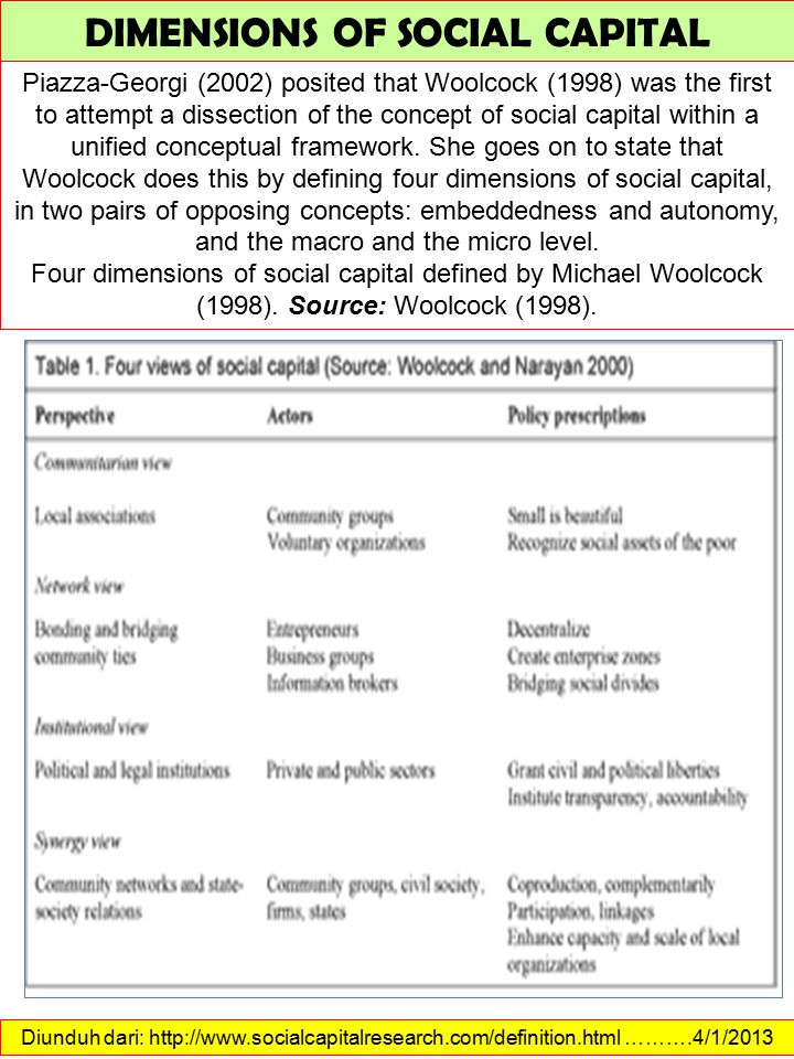 Diunduh dari: http://www.socialcapitalresearch.com/definition.html ……….4/1/2013 DIMENSIONS OF SOCIAL CAPITAL Piazza-Georgi (2002) posited that Woolcock (1998) was the first to attempt a dissection of the concept of social capital within a unified conceptual framework.
