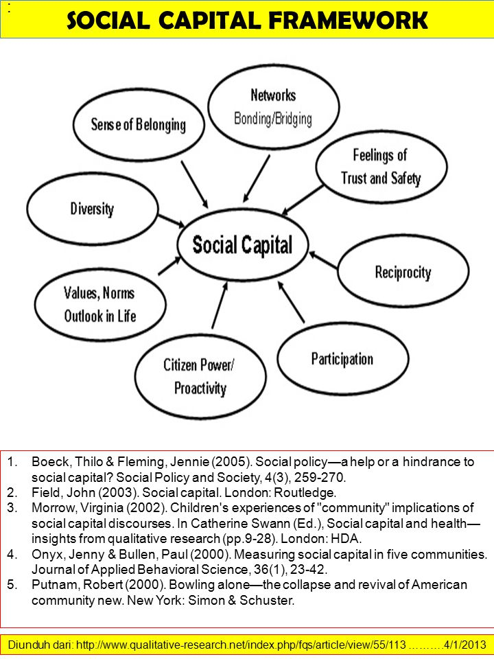Diunduh dari: http://www.qualitative-research.net/index.php/fqs/article/view/55/113 ……….4/1/2013 SOCIAL CAPITAL FRAMEWORK 1.Boeck, Thilo & Fleming, Jennie (2005).