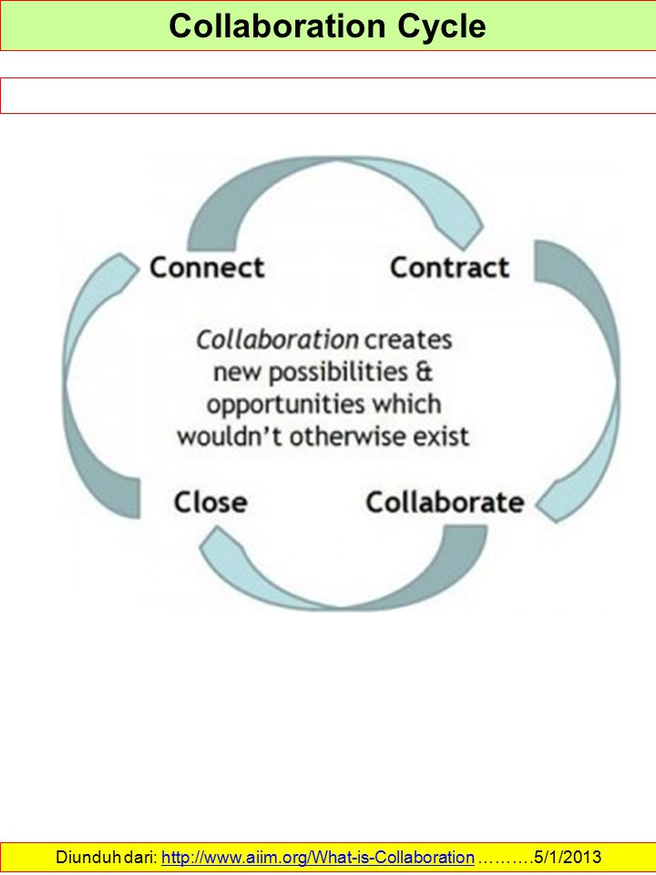 Collaboration Cycle Diunduh dari: http://www.aiim.org/What-is-Collaboration ……….5/1/2013http://www.aiim.org/What-is-Collaboration