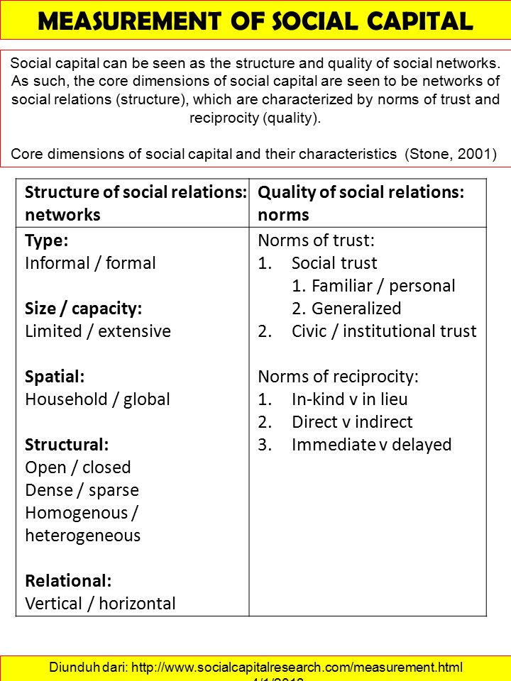 Diunduh dari: http://www.socialcapitalresearch.com/measurement.html ……….4/1/2013 MEASUREMENT OF SOCIAL CAPITAL Social capital can be seen as the structure and quality of social networks.