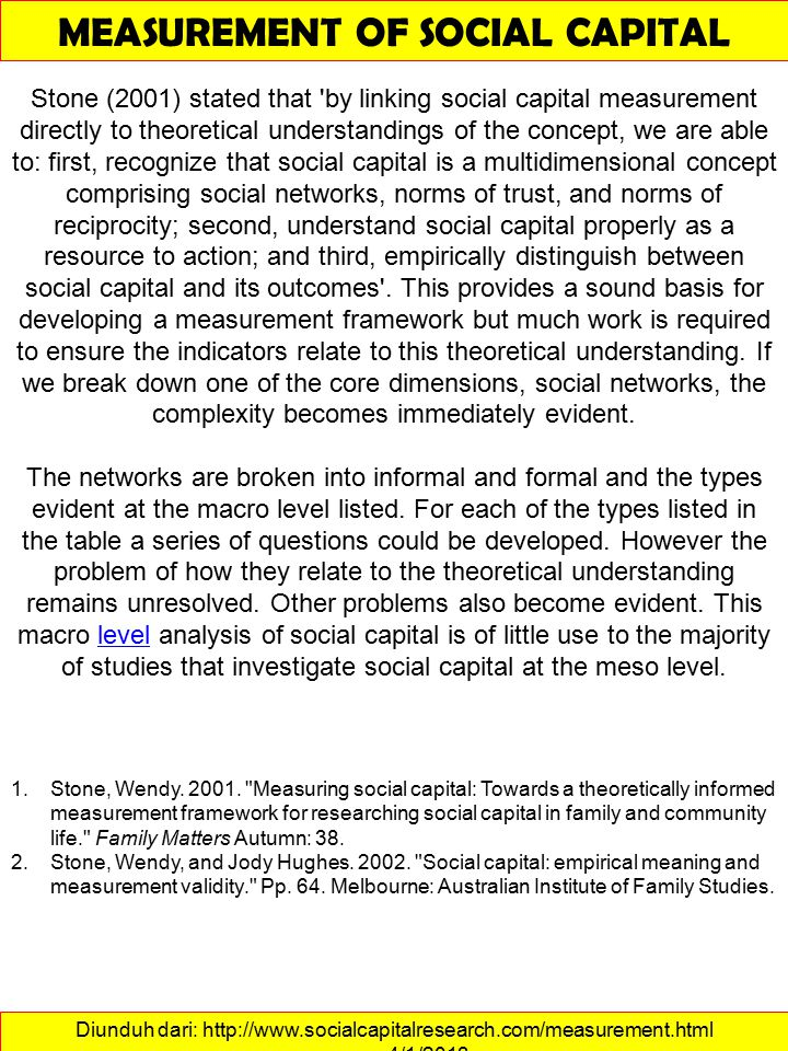 Diunduh dari: http://www.socialcapitalresearch.com/measurement.html ……….4/1/2013 MEASUREMENT OF SOCIAL CAPITAL Stone (2001) stated that by linking social capital measurement directly to theoretical understandings of the concept, we are able to: first, recognize that social capital is a multidimensional concept comprising social networks, norms of trust, and norms of reciprocity; second, understand social capital properly as a resource to action; and third, empirically distinguish between social capital and its outcomes .