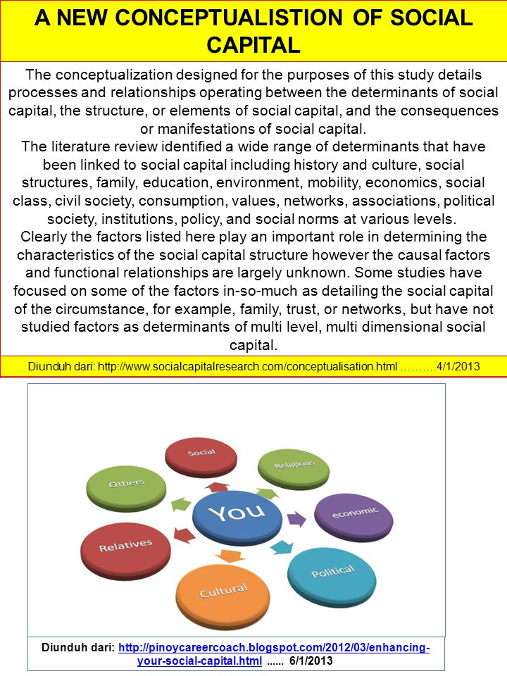 Diunduh dari: http://www.socialcapitalresearch.com/conceptualisation.html ……….4/1/2013 A NEW CONCEPTUALISTION OF SOCIAL CAPITAL The conceptualization designed for the purposes of this study details processes and relationships operating between the determinants of social capital, the structure, or elements of social capital, and the consequences or manifestations of social capital.