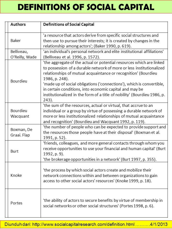 Diunduh dari: http://www.socialcapitalresearch.com/measurement.html ……….4/1/2013 MEASUREMENT OF SOCIAL CAPITAL Putnam s indicators of social capital for the United States Source: Putnam (2000) cited in Productivity Commission (2003).
