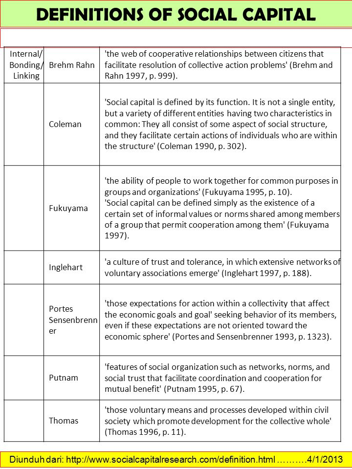 Diunduh dari: http://www.socialcapitalresearch.com/measurement.html ……….4/1/2013 MEASUREMENT OF SOCIAL CAPITAL Cavaye (2004) identified the following issues in the measurement of social capital that remain unresolved: 1.A clear understanding of the context and purpose of the measurement of social capital 2.Understanding the limitations of evaluation and measurement, and ensuring that the interpretation of measures is held within these limitations 3.The practical mechanics of gaining community feedback such as community representation and coverage, feedback to communities, use in local decision making, and resourcing measurement 4.Benchmarking vs.