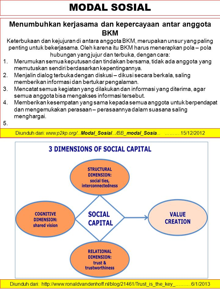 MODAL SOSIAL Menumbuhkan kerjasama dan kepercayaan antar anggota BKM Keterbukaan dan kejujuran di antara anggota BKM, merupakan unsur yang paling pent