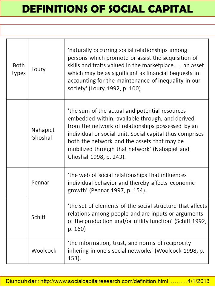 Social capital is charged with a range of potential beneficial effects including: 1.facilitation of higher levels of, and growth in, gross domestic product (GDP); 2.facilitation of more efficient functioning of labor markets; 3.lower levels of crime; and 4.improvements in the effectiveness of institutions of government (Aldridge et al.