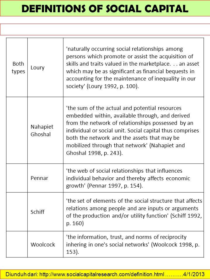 Diunduh dari: http://www.qualitative-research.net/index.php/fqs/article/view/55/113 ……….4/1/2013 SOCIAL CAPITAL FRAMEWORK 1.Boeck, Thilo & Fleming, Jennie (2005).
