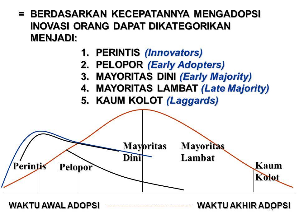 15 = BERDASARKAN KECEPATANNYA MENGADOPSI INOVASI ORANG DAPAT DIKATEGORIKAN MENJADI: 1.PERINTIS (Innovators) 2.PELOPOR (Early Adopters) 3.MAYORITAS DINI (Early Majority) 4.MAYORITAS LAMBAT (Late Majority) 5.KAUM KOLOT (Laggards) WAKTU AWAL ADOPSI WAKTU AKHIR ADOPSI KaumKolot Perintis Pelopor MayoritasDiniMayoritasLambat
