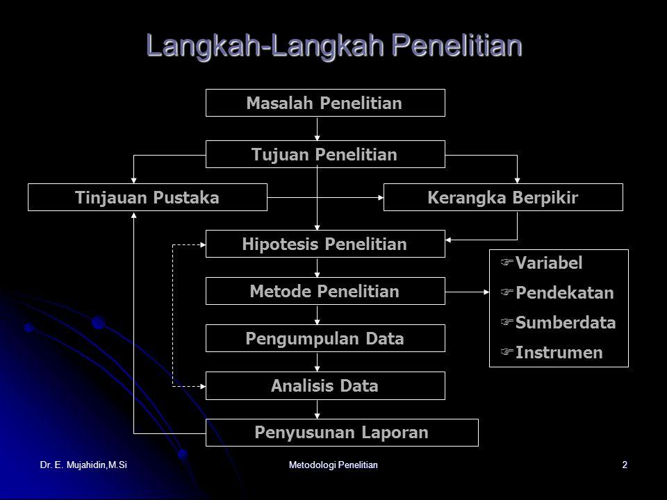 Dr.E. Mujahidin,M.SiMetodologi Penelitian3 Tahapan Teknis 1.Persiapan a.