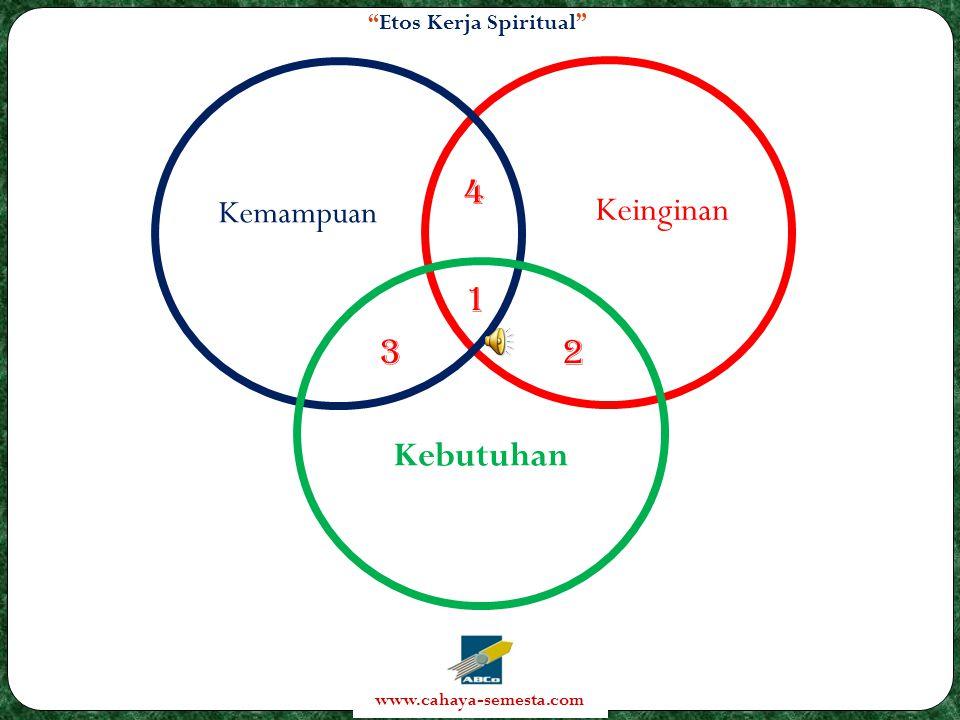 Etos Kerja Spiritual www.cahaya-semesta.com Keinginan Kemampuan Kebutuhan 4 2 3 1