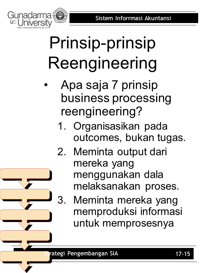 Sistem Inforrmasi Akuntansi 17-15 Prinsip-prinsip Reengineering Apa saja 7 prinsip business processing reengineering? 1.Organisasikan pada outcomes, b