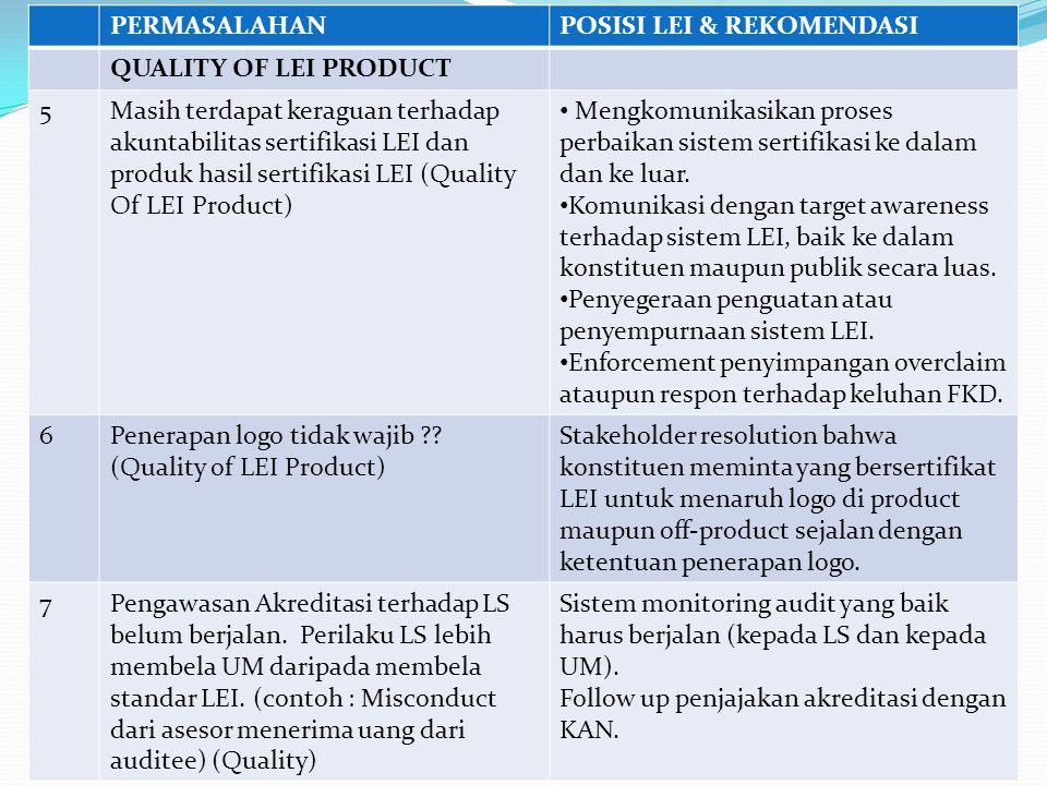 PERMASALAHANPOSISI LEI & REKOMENDASI QUALITY OF LEI PRODUCT 5Masih terdapat keraguan terhadap akuntabilitas sertifikasi LEI dan produk hasil sertifika