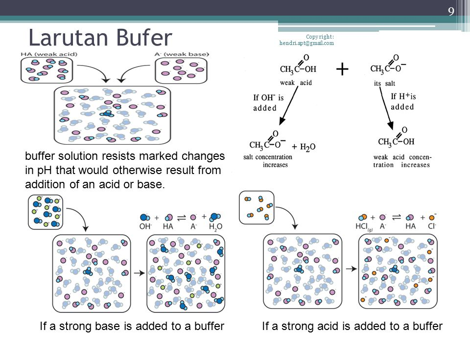 Larutan Bufer Copy right : hendri.apt@gmail.com 9 If a strong base is added to a bufferIf a strong acid is added to a buffer buffer solution resists m