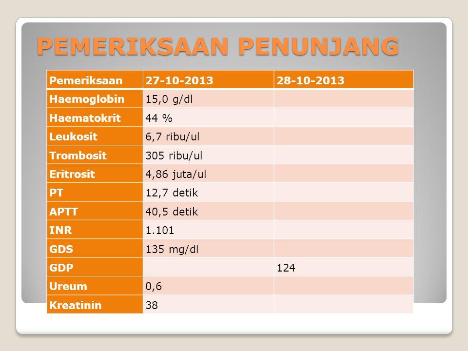 PEMERIKSAAN PENUNJANG Pemeriksaan27-10-201328-10-2013 Haemoglobin15,0 g/dl Haematokrit44 % Leukosit6,7 ribu/ul Trombosit305 ribu/ul Eritrosit4,86 juta