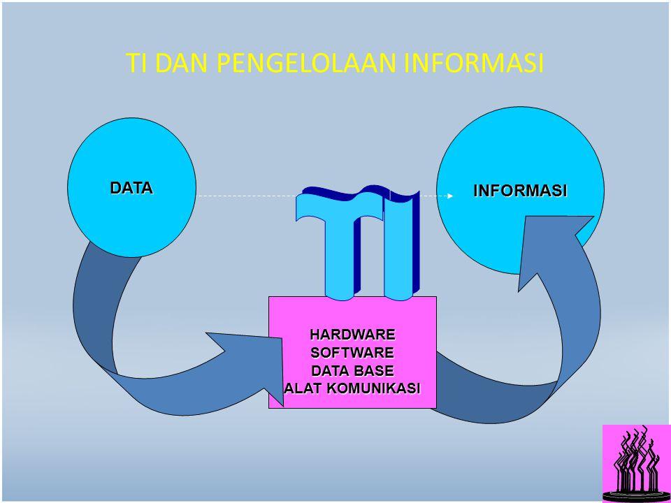10 INFORMASI HARDWARE SOFTWARE DATA BASE ALAT KOMUNIKASI TI DAN PENGELOLAAN INFORMASI DATA