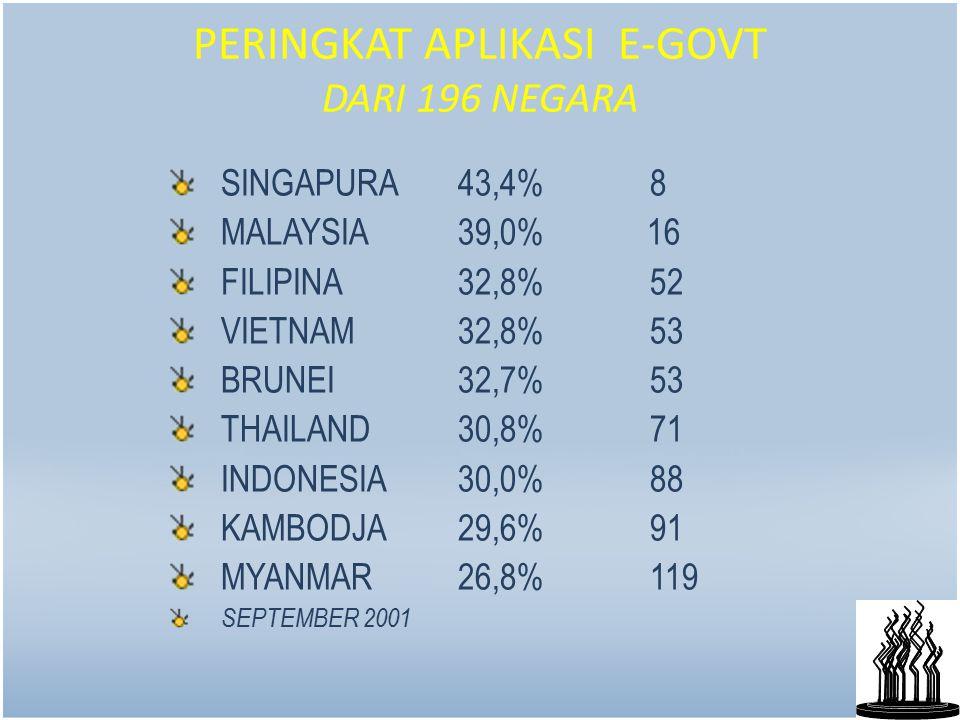 17 PERINGKAT APLIKASI E-GOVT DARI 196 NEGARA SINGAPURA 43,4% 8 MALAYSIA 39,0% 16 FILIPINA 32,8% 52 VIETNAM 32,8% 53 BRUNEI 32,7% 53 THAILAND 30,8% 71 INDONESIA 30,0% 88 KAMBODJA 29,6% 91 MYANMAR 26,8% 119 SEPTEMBER 2001