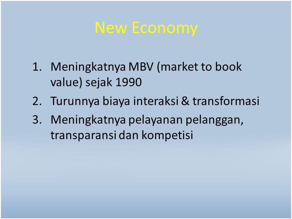 New Economy 1.Meningkatnya MBV (market to book value) sejak 1990 2.Turunnya biaya interaksi & transformasi 3.Meningkatnya pelayanan pelanggan, transparansi dan kompetisi