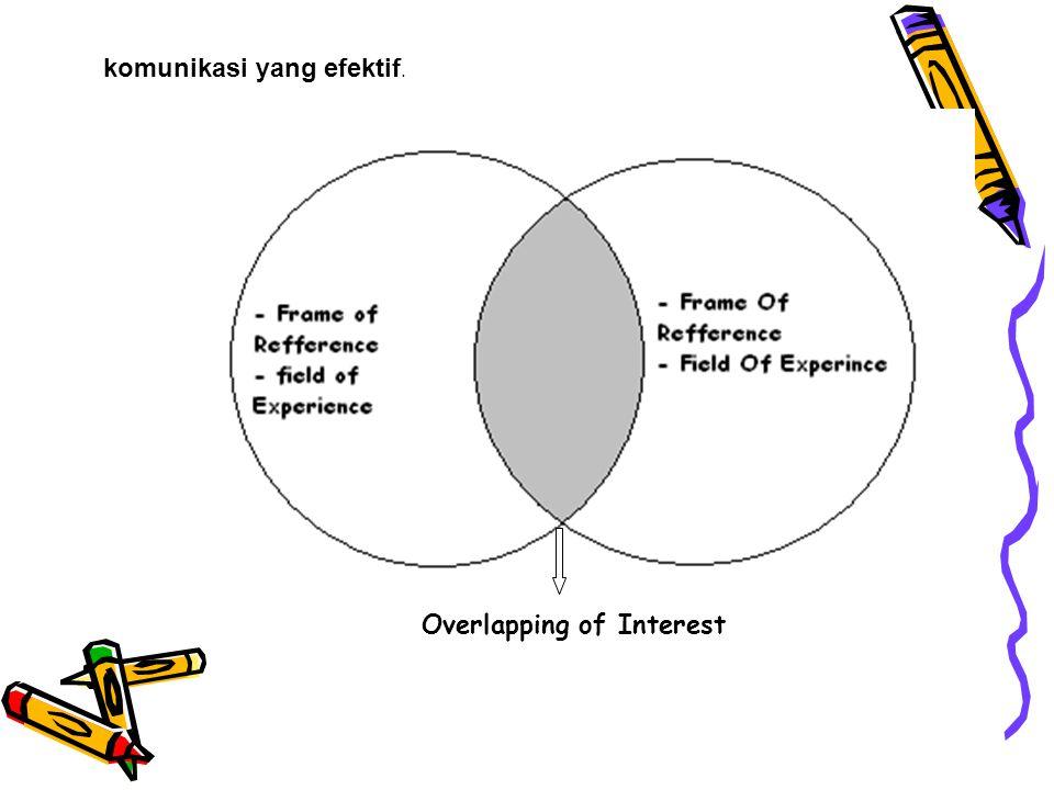 komunikasi yang efektif. Overlapping of Interest