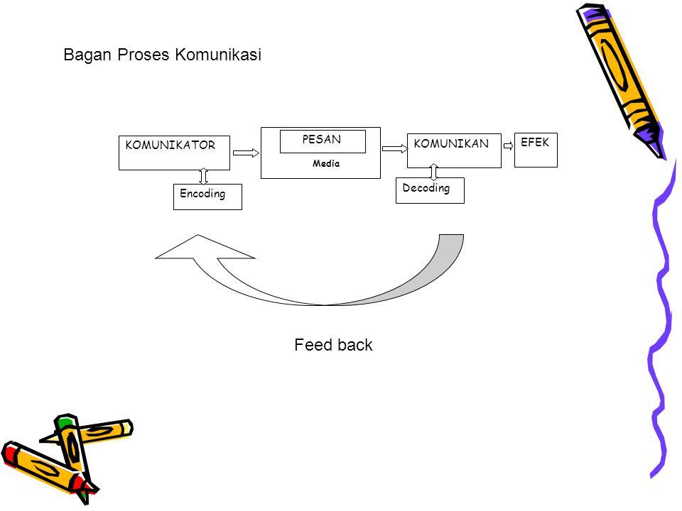 KOMUNIKATOR PESAN Media KOMUNIKAN EFEK Encoding Decoding Bagan Proses Komunikasi Feed back
