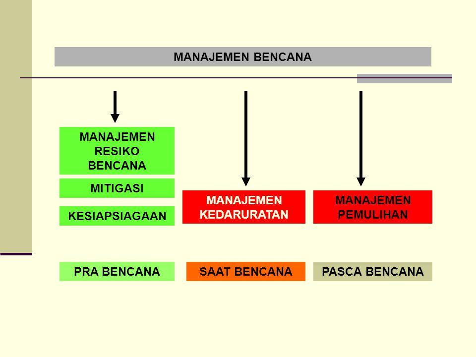 Mobilisasi Sumberdaya Inventarisasi semua Sumberdaya yang dimiliki oleh Daerah / Sektor Identifikasi Sumberdaya yang Tersedia dan Siap Digunakan Identifikasi Sumberdaya dari Luar yang dapat dimobilisasi untuk keperluan darurat SATLAK PMITNIPU
