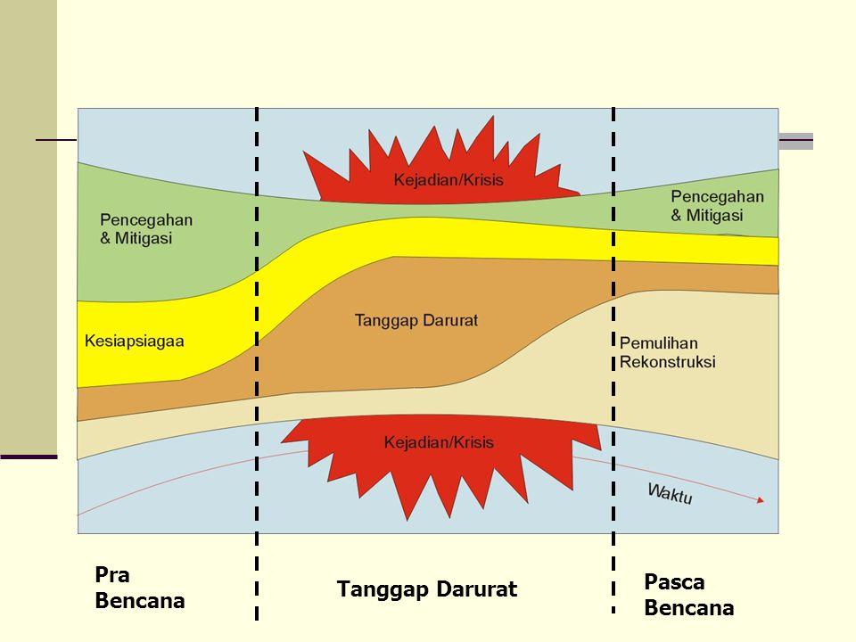Pra Bencana Pasca Bencana Tanggap Darurat