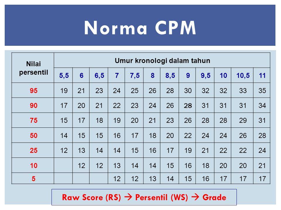 Norma CPM Nilai persentil Umur kronologi dalam tahun 5,566,577,588,599,51010,511 95192123242526283032 3335 9017202122232426 28 31 34 75151718192021232