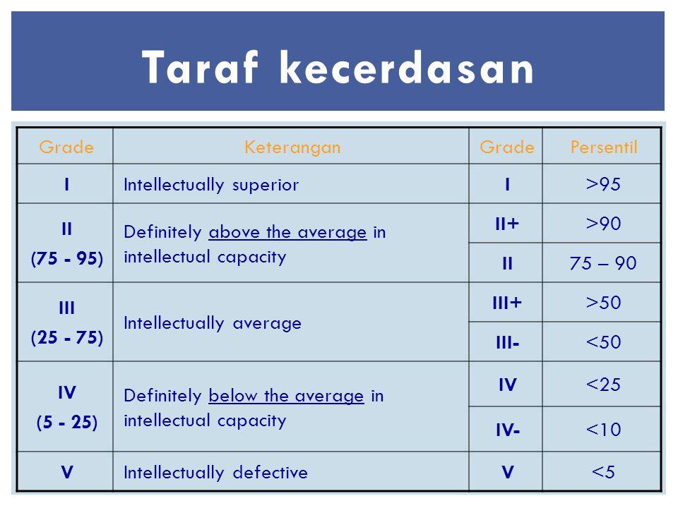 Taraf kecerdasan GradeKeteranganGradePersentil IIntellectually superiorI>95 II (75 - 95) Definitely above the average in intellectual capacity II+>90