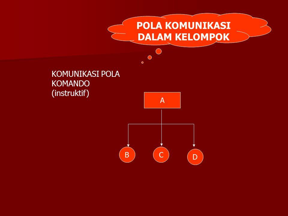 POLA KOMUNIKASI DALAM KELOMPOK KOMUNIKASI POLA KOMANDO (instruktif) B D C A