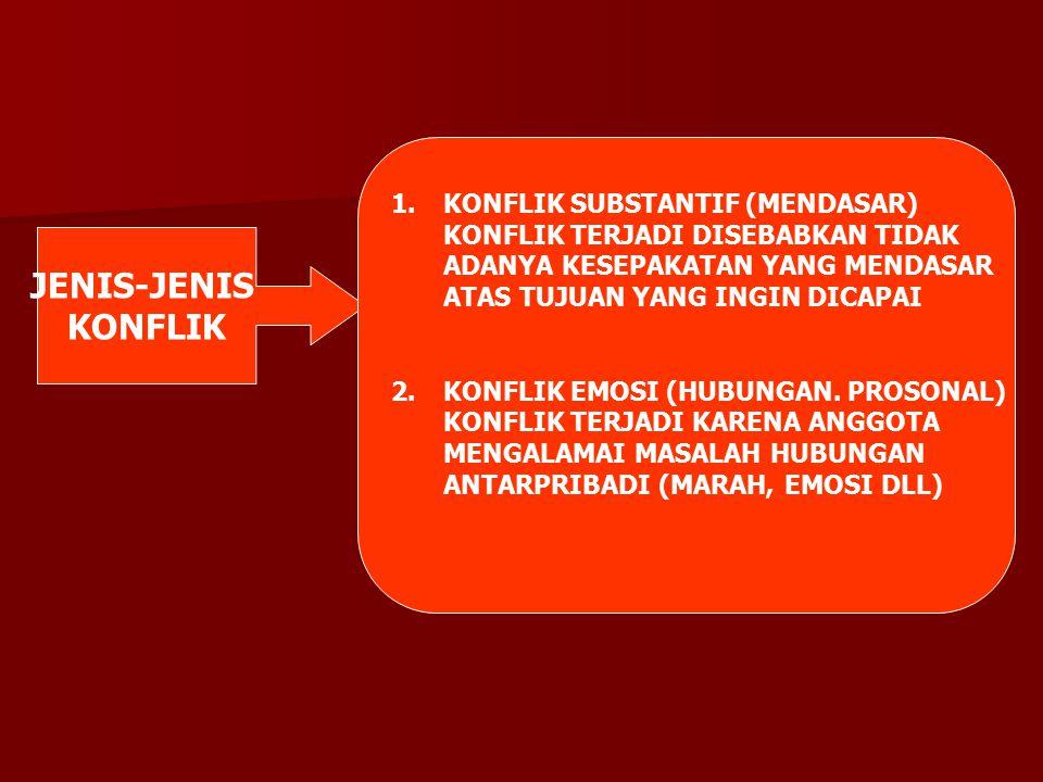 JENIS-JENIS KONFLIK 1.KONFLIK SUBSTANTIF (MENDASAR) KONFLIK TERJADI DISEBABKAN TIDAK ADANYA KESEPAKATAN YANG MENDASAR ATAS TUJUAN YANG INGIN DICAPAI 2