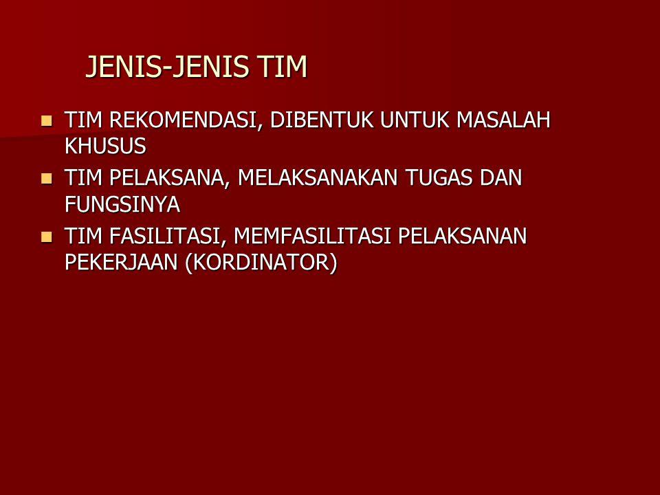 JENIS-JENIS TIM TIM REKOMENDASI, DIBENTUK UNTUK MASALAH KHUSUS TIM REKOMENDASI, DIBENTUK UNTUK MASALAH KHUSUS TIM PELAKSANA, MELAKSANAKAN TUGAS DAN FU