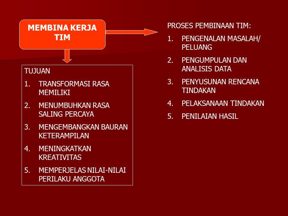 MEMBINA KERJA TIM TUJUAN 1.TRANSFORMASI RASA MEMILIKI 2.MENUMBUHKAN RASA SALING PERCAYA 3.MENGEMBANGKAN BAURAN KETERAMPILAN 4.MENINGKATKAN KREATIVITAS