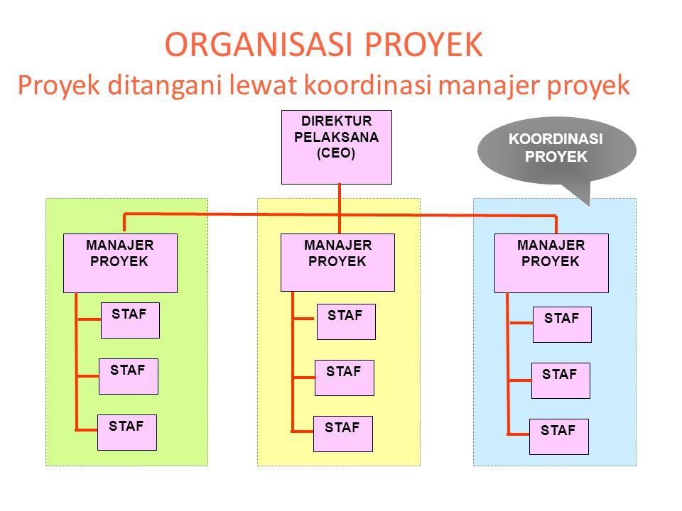 ORGANISASI PROYEK Proyek ditangani lewat koordinasi manajer proyek DIREKTUR PELAKSANA (CEO) MANAJER PROYEK MANAJER PROYEK MANAJER PROYEK STAF KOORDINA