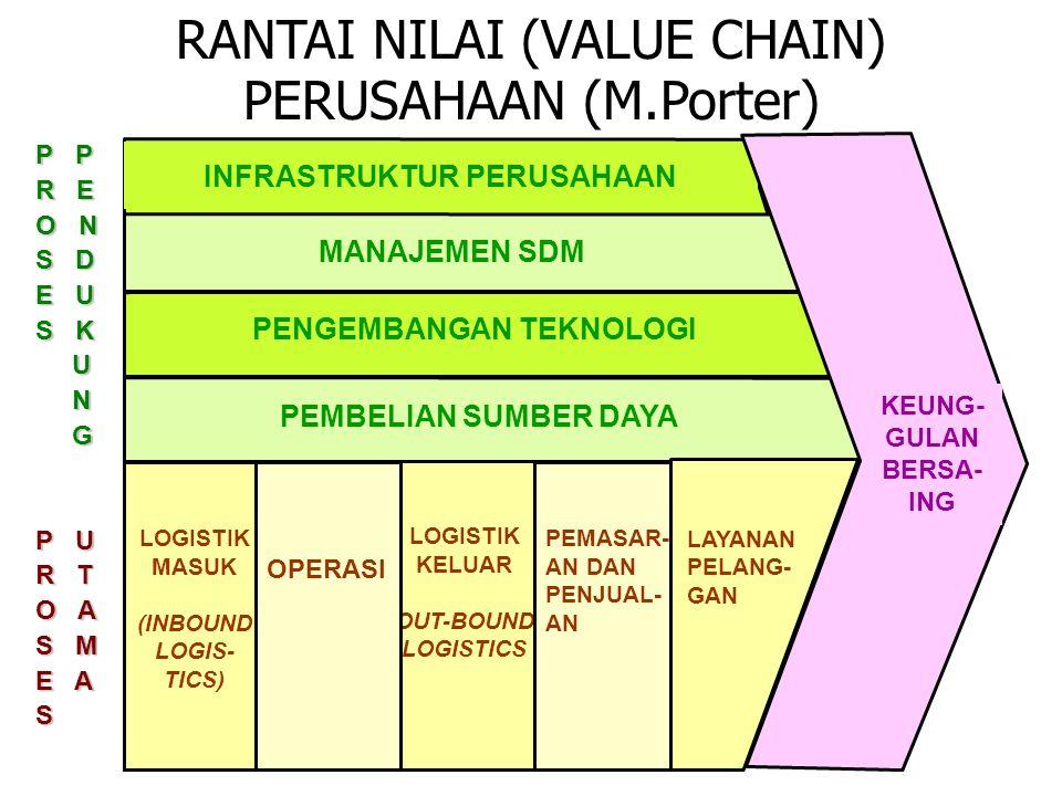 RANTAI NILAI (VALUE CHAIN) PERUSAHAAN (M.Porter) 5 LOGISTIK KELUAR OUT-BOUND LOGISTICS PEMASAR- AN DAN PENJUAL- AN LOGISTIK MASUK (INBOUND LOGIS- TICS