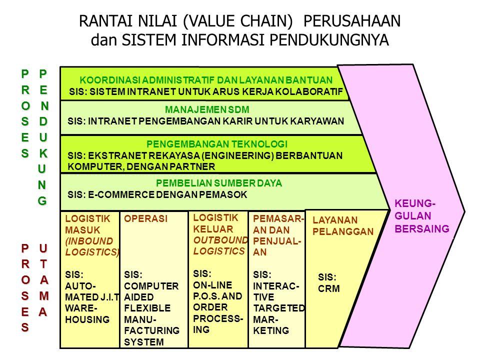 RANTAI NILAI (VALUE CHAIN) PERUSAHAAN dan SISTEM INFORMASI PENDUKUNGNYA 6 LOGISTIK KELUAR OUTBOUND LOGISTICS SIS: ON-LINE P.O.S. AND ORDER PROCESS- IN