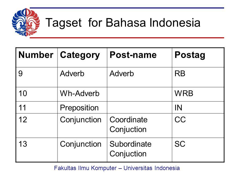 Fakultas Ilmu Komputer – Universitas Indonesia Tagset for Bahasa Indonesia NumberCategoryPost-namePostag 14PronounPersonal Pronoun PRP 15PronounWh-PronounWP 16PronounNumber Pronoun PRN 17PronounLocative Pronoun PRL 18InterjectionUH