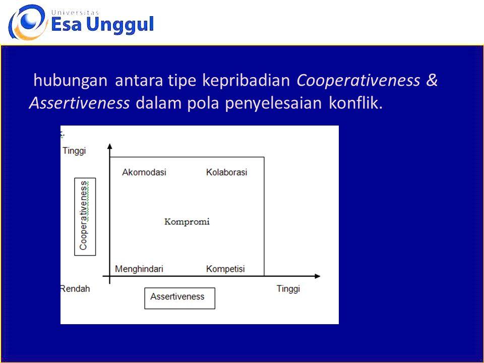 hubungan antara tipe kepribadian Cooperativeness & Assertiveness dalam pola penyelesaian konflik.