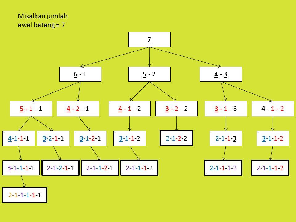 Misalkan jumlah awal batang = 7 7 6 - 15 - 24 - 3 5 - 1 - 14 - 2 - 14 - 1 - 23 - 2 - 23 - 1 - 34 - 1 - 2 4-1-1-13-2-1-13-1-2-13-1-1-2 2-1-2-2 2-1-1-33-1-1-2 3-1-1-1-1 2-1-2-1-12-1-1-2-12-1-1-1-2 2-1-1-1-1-1