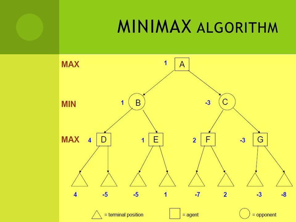 MINIMAX IN NIM GAME  Diawali serangkaian batang  Setiap pemain harus memecah serangkaian batang tersebut menjadi 2 kumpulan dimana jumlah batang di tiap kumpulan tidak boleh sama dan tidak boleh kosong  Seorang pemain dinyatakan menang jika lawan tidak bisa memecah rangkaian batang menurut aturan yang ditetapkan + + +