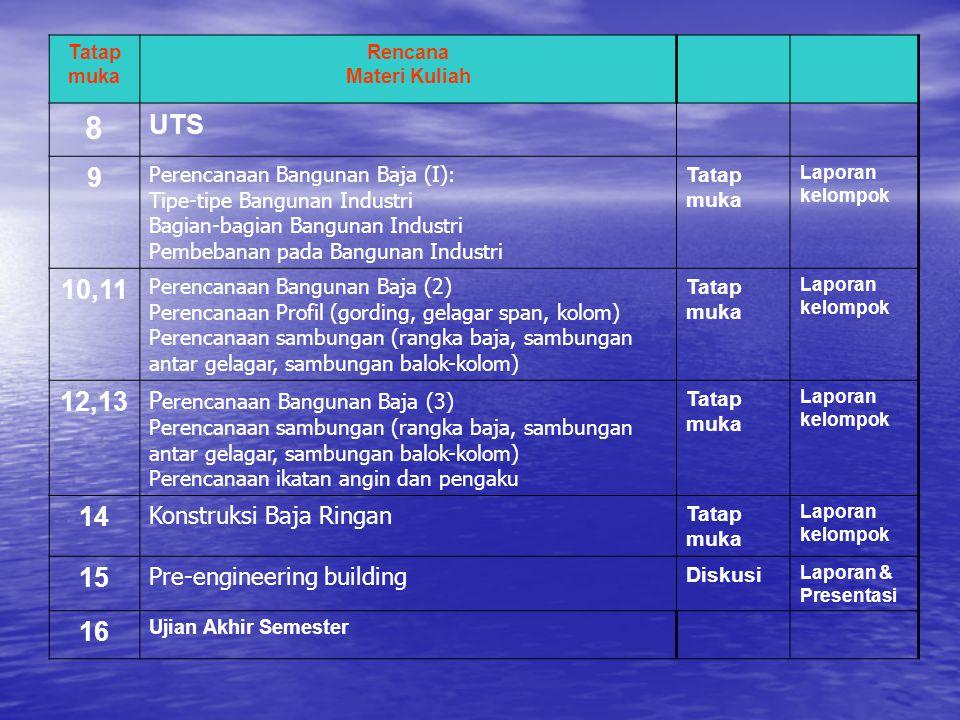 Rencana Materi Kuliah 8 UTS 9 Perencanaan Bangunan Baja (I): Tipe-tipe Bangunan Industri Bagian-bagian Bangunan Industri Pembebanan pada Bangunan Indu