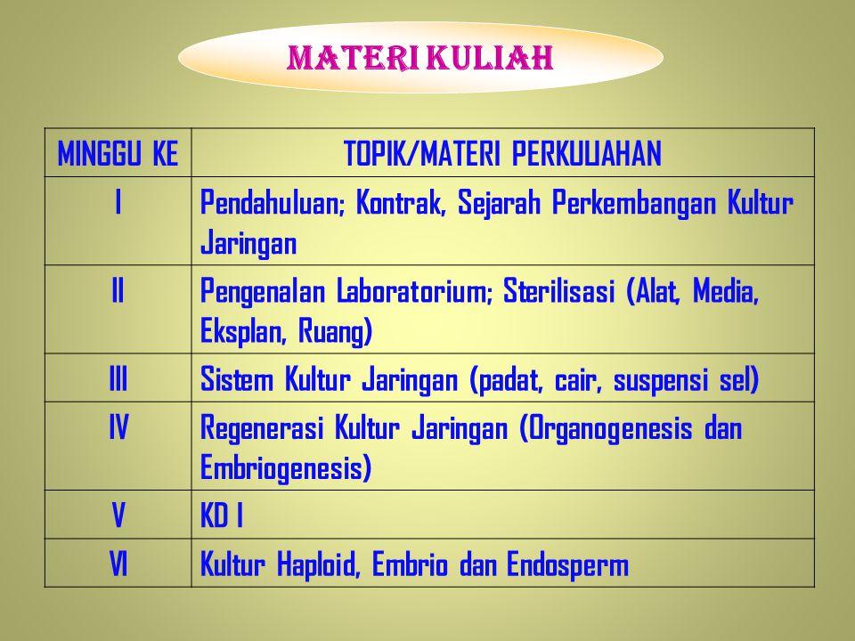 MINGGU KETOPIK/MATERI PERKULIAHAN IPendahuluan; Kontrak, Sejarah Perkembangan Kultur Jaringan IIPengenalan Laboratorium; Sterilisasi (Alat, Media, Eksplan, Ruang) IIISistem Kultur Jaringan (padat, cair, suspensi sel) IVRegenerasi Kultur Jaringan (Organogenesis dan Embriogenesis) VKD I VIKultur Haploid, Embrio dan Endosperm MATERI KULIAH