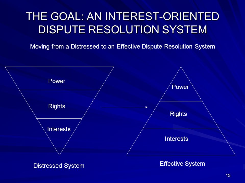 13 THE GOAL: AN INTEREST-ORIENTED DISPUTE RESOLUTION SYSTEM Moving from a Distressed to an Effective Dispute Resolution System Interests Rights Power Distressed System Effective System